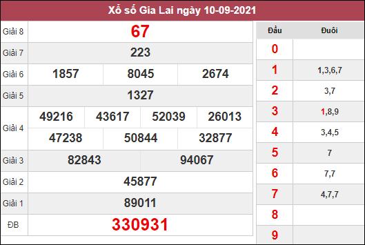 Thống kê xổ số Gia Lai ngày 17/9/2021 dựa trên kết quả kì trước