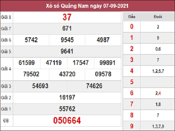 Thống kê XSQNM 14-09-2021