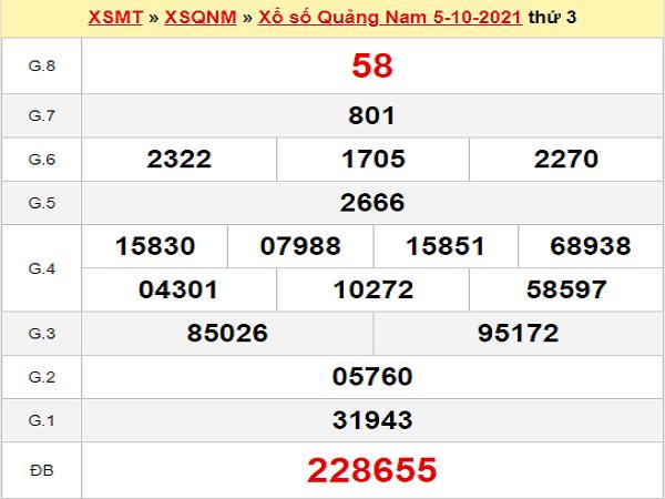 Thống kê XSQNM 12/10/2021